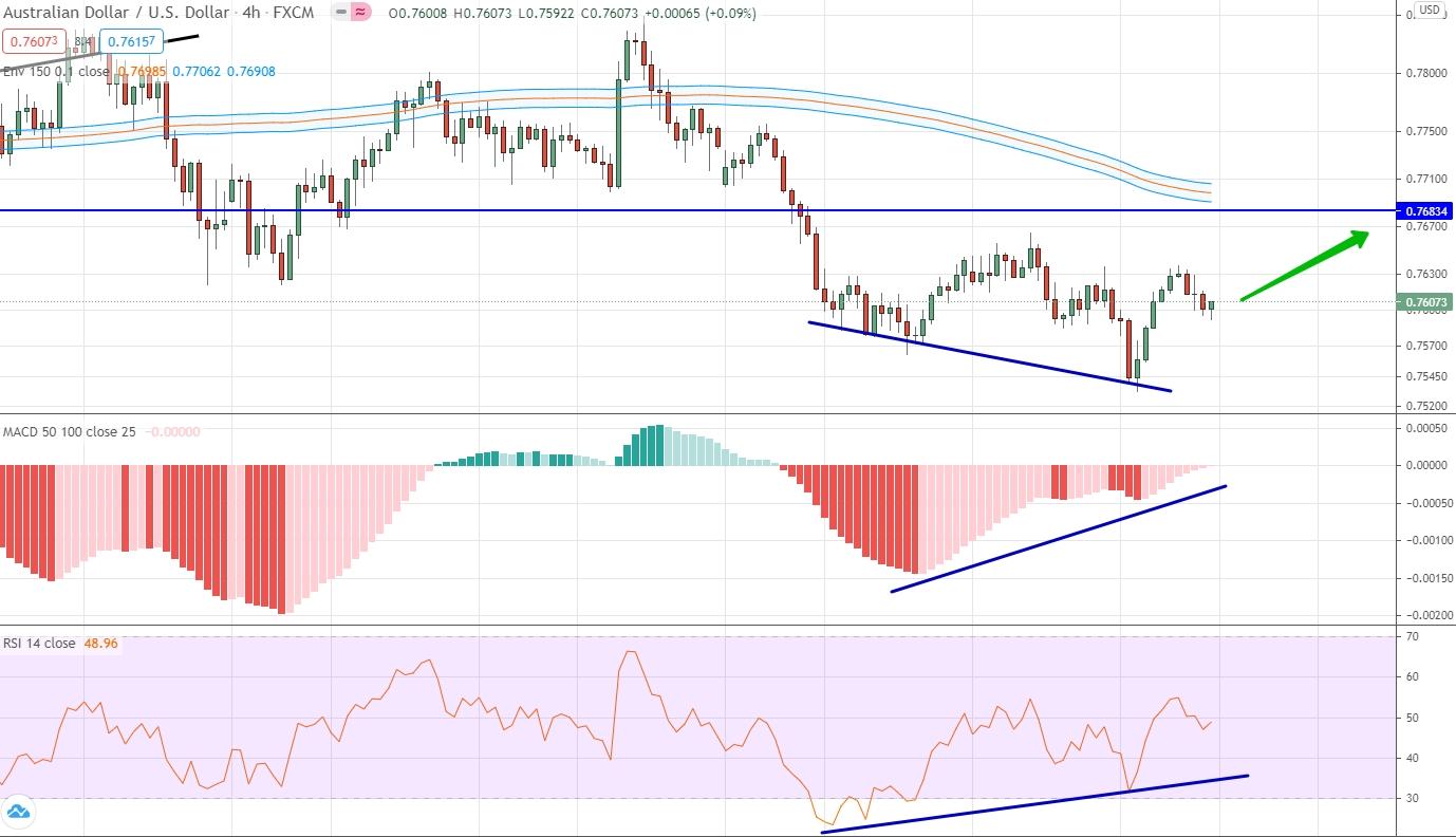 AUD/USD аналитика на 05 - 09 апреля