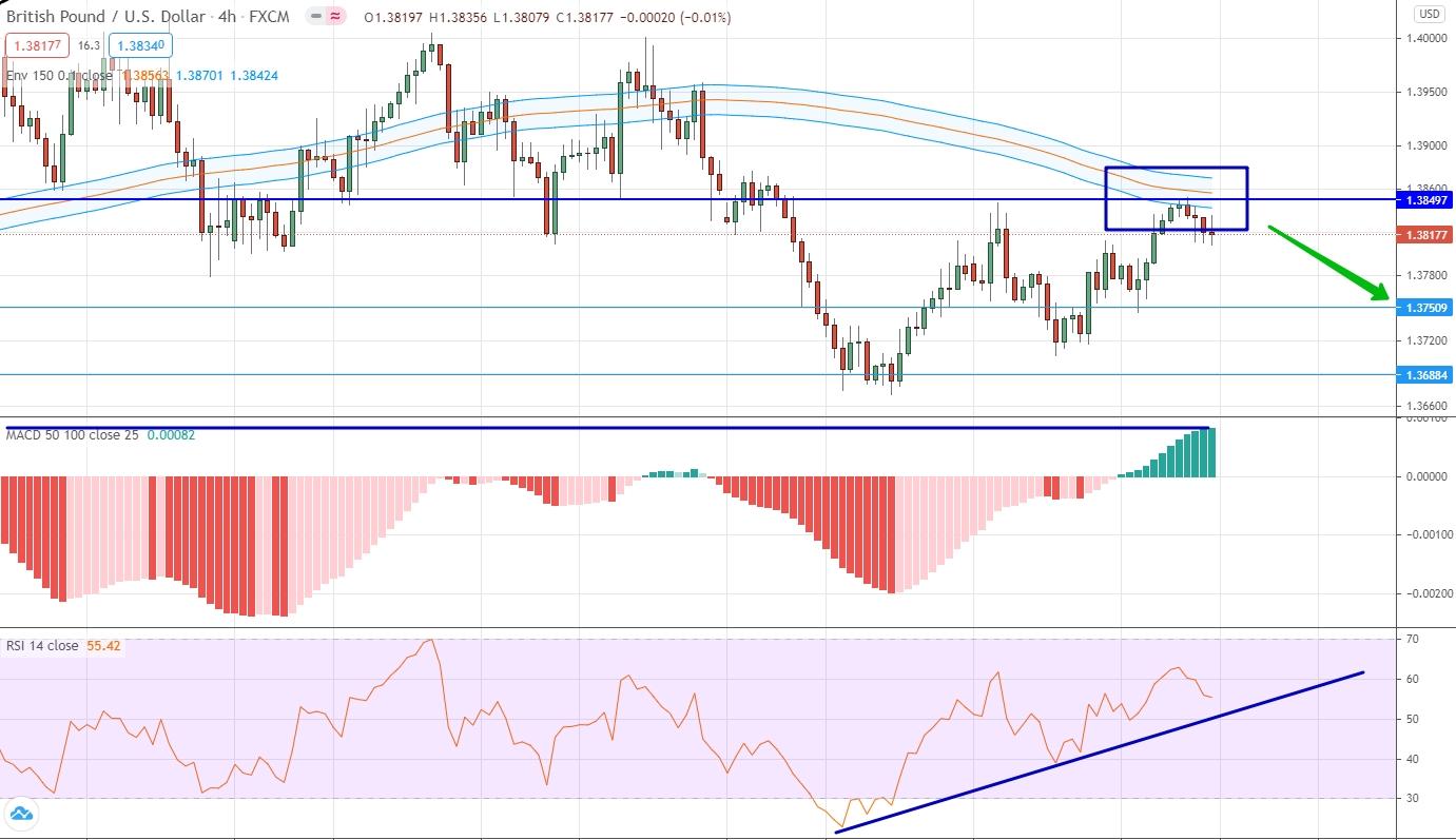 EUR/USD аналитика на 05 - 09 апреля