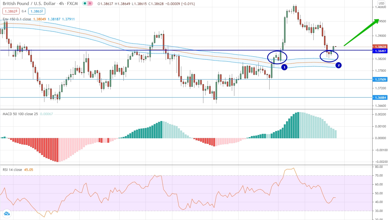 GBP/USD аналитика на 26 - 30 апреля