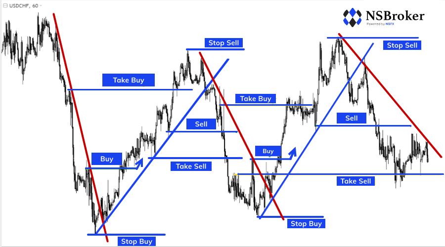 profitables cfd trading tipps richtig mit geld umgehen