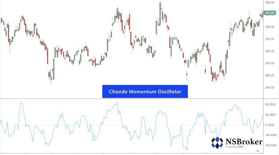 Chande Momentum Oscillator on Forex