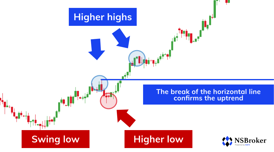 Currency Carry Trade Strategy
