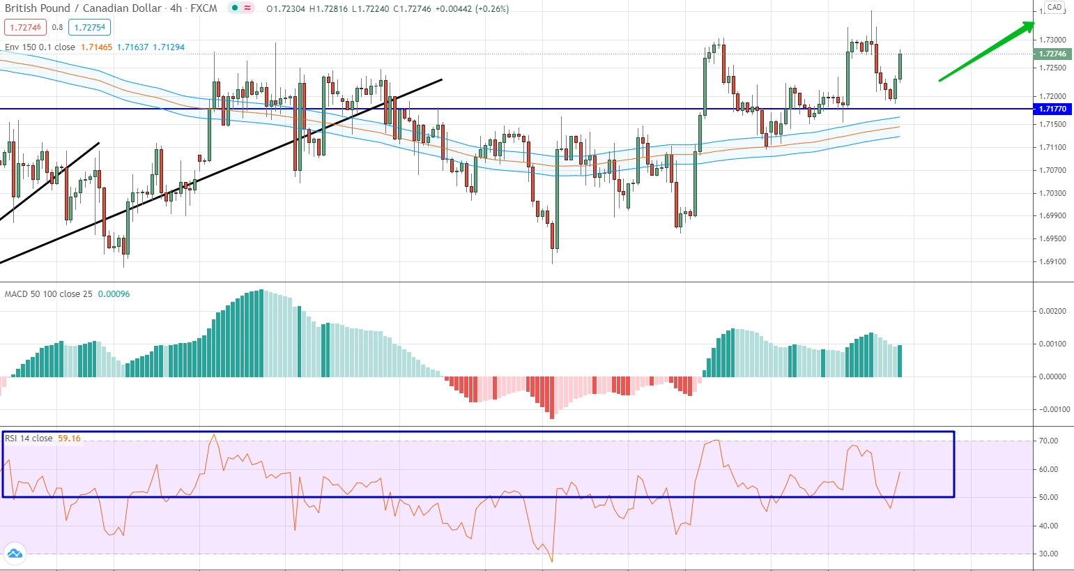 GBP/CAD analysis by moving averages, RSI and MACD
