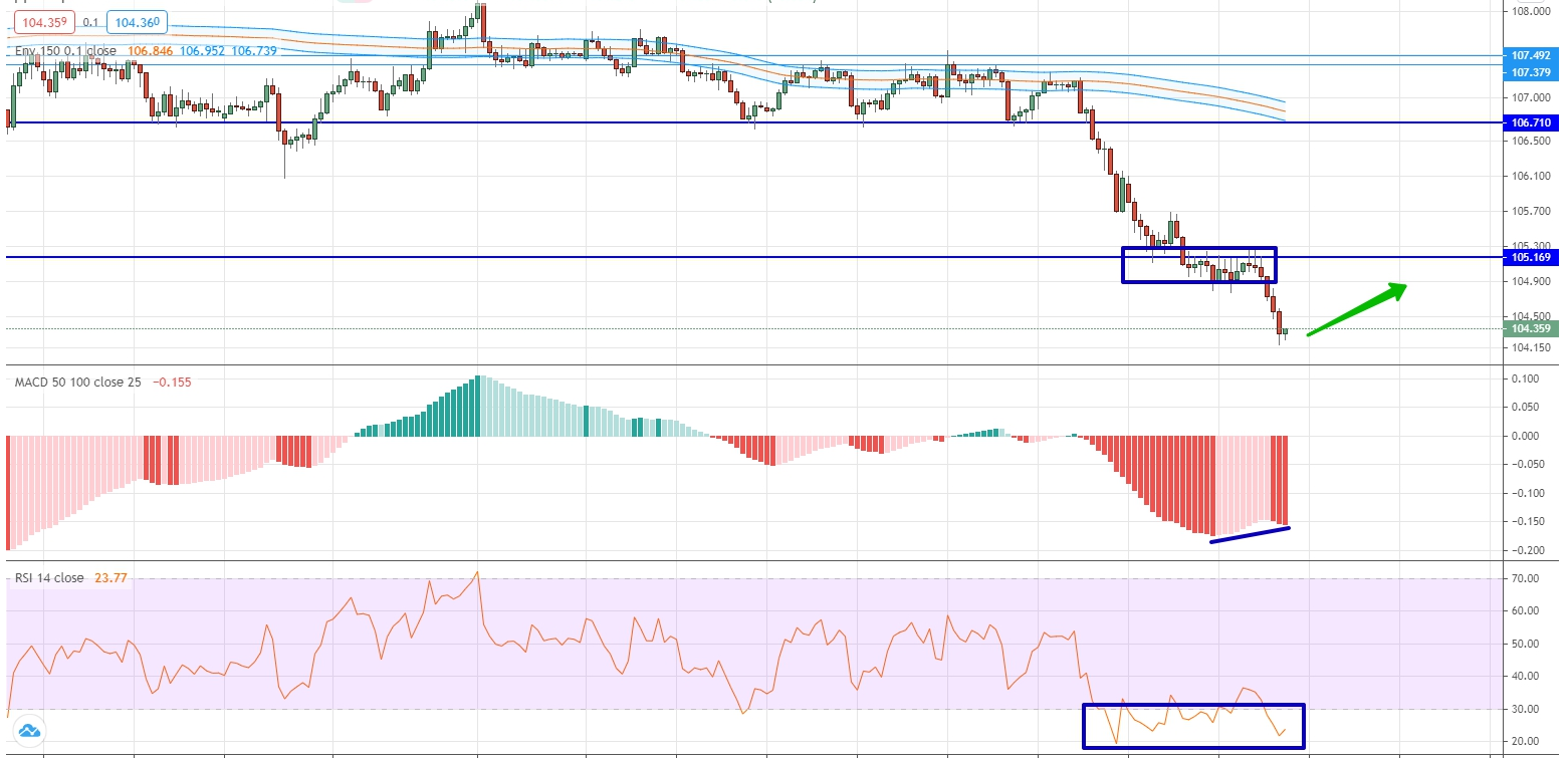 Forex Weekly Forecast & FX Analysis August 03 - 07