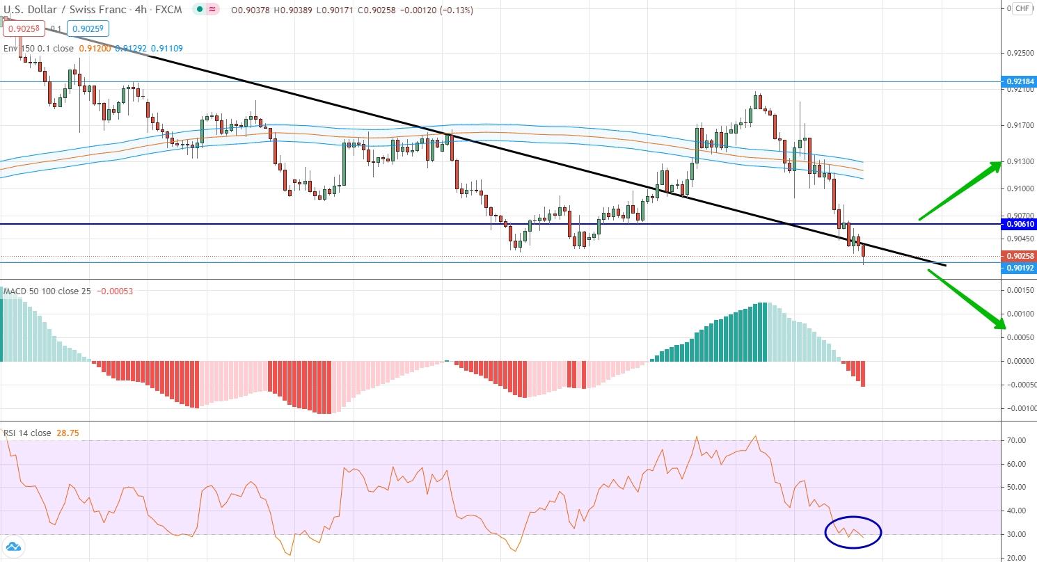 EUR/CHF analytics on November 09-13