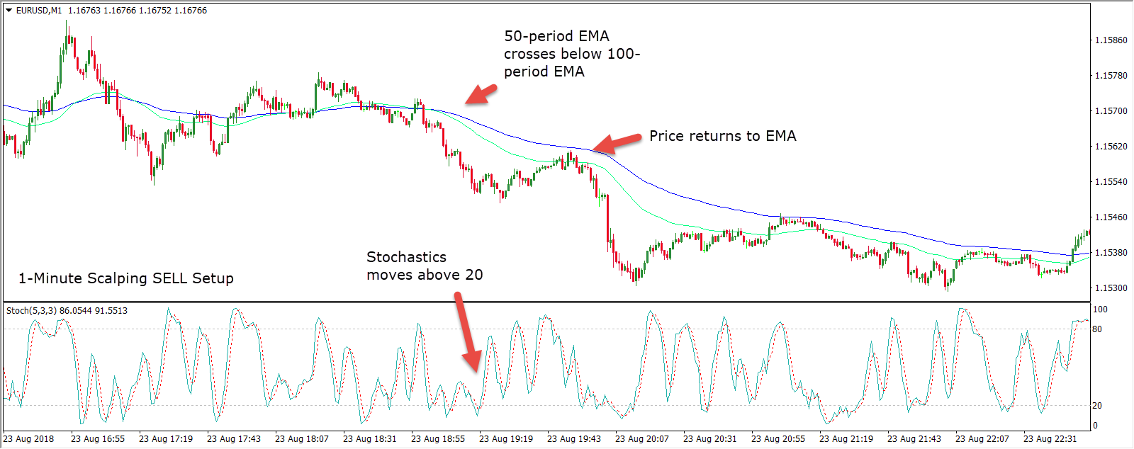 Advantages & Disadvantages of the 1-Minute Scalping Strategy