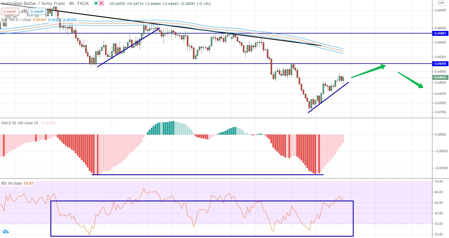 analysis of AUD/CHF by moving averages, RSI and MACD