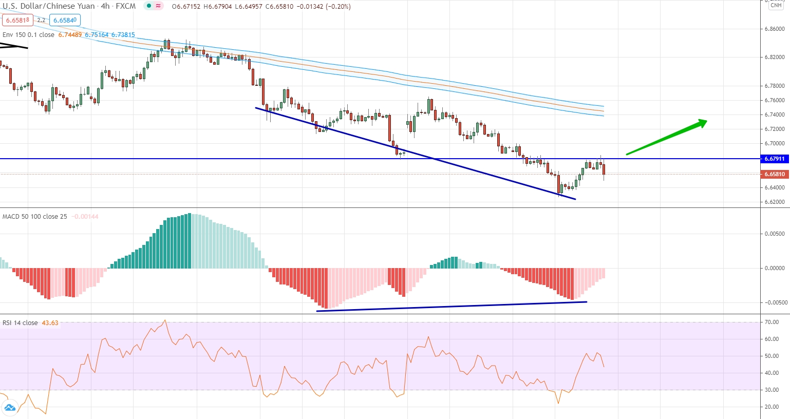 analysis of USD/CNH by moving averages, RSI and MACD