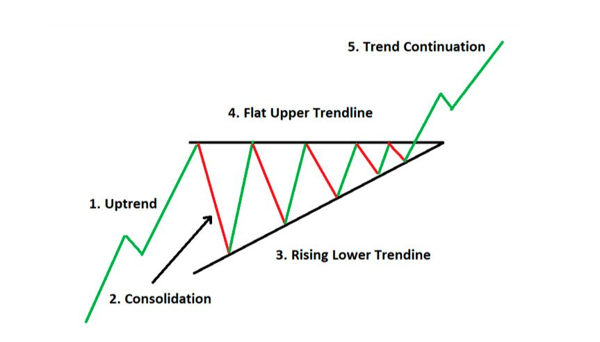 trading ascending triangle
