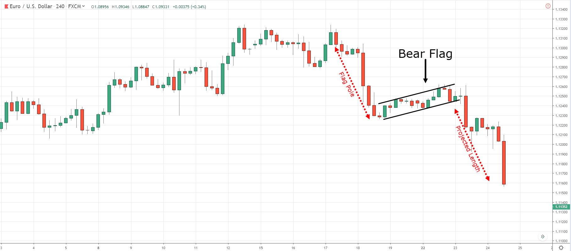 successful bear flag trading strategies