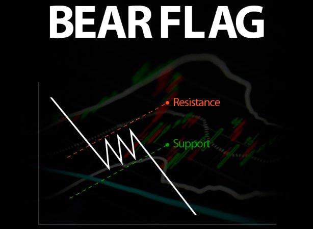 the bear flag pattern explained