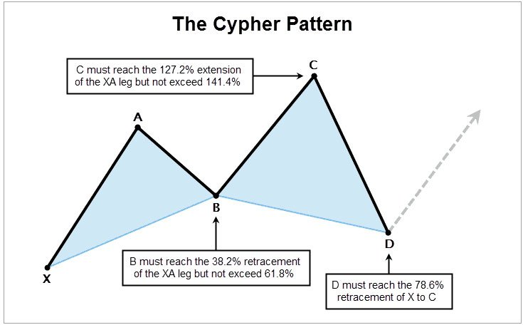 Identifying a cypher Pattern