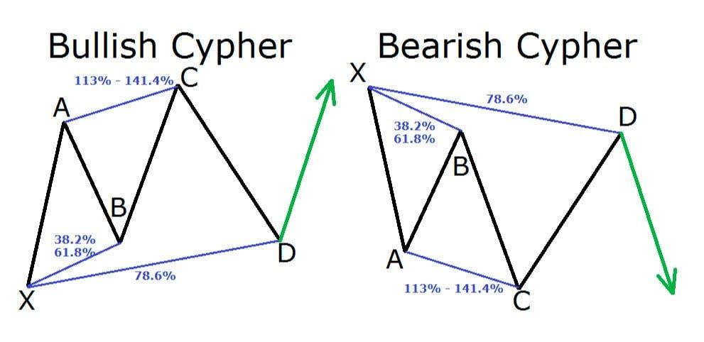 bearish cypher patterns and bullish cypher Patterns
