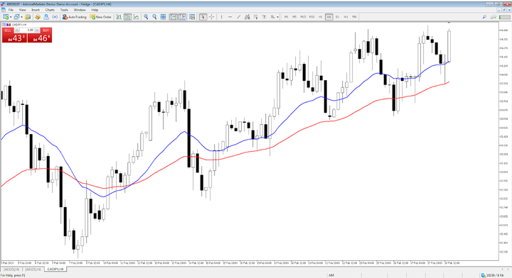 Effective Price Action Trading Strategies