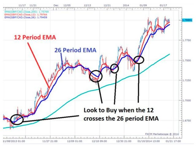 EMA 12 and EMA 26 Trading Strategies