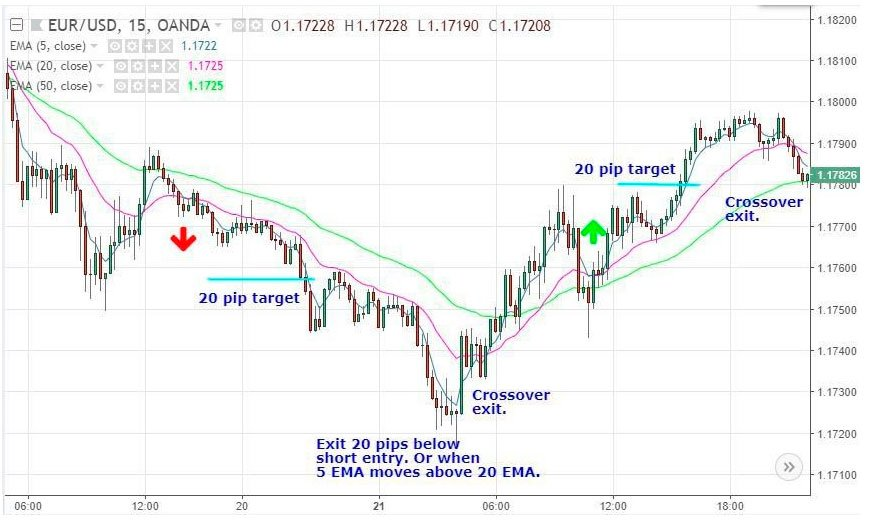 EMA 26 and EMA 50 Trading Strategies