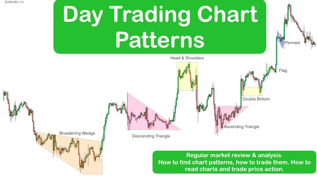Chart patterns for day trading