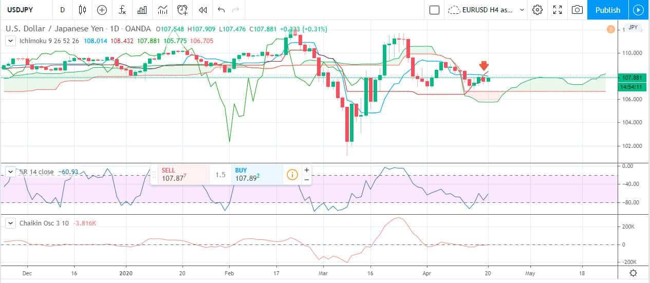Forex Weekly Forecast & FX Analysis April 20 - 24