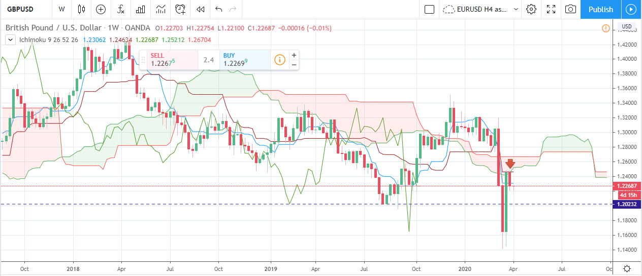 Forex Weekly Forecast & FX Analysis April 6 - 10