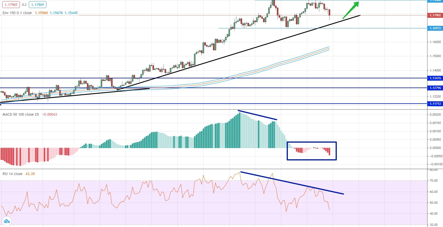 analysis of EUR/CHF by moving averages, RSI and MACD