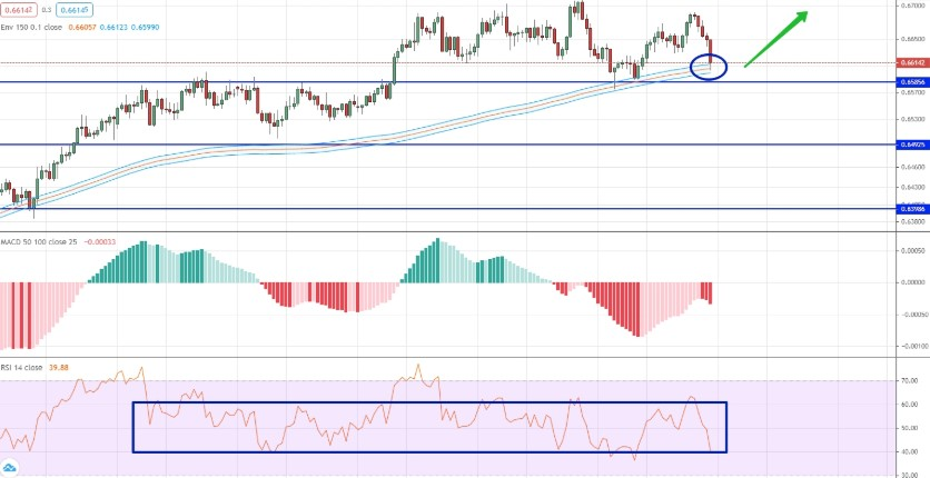 analysis of NZD/USD by moving averages, RSI and MACD
