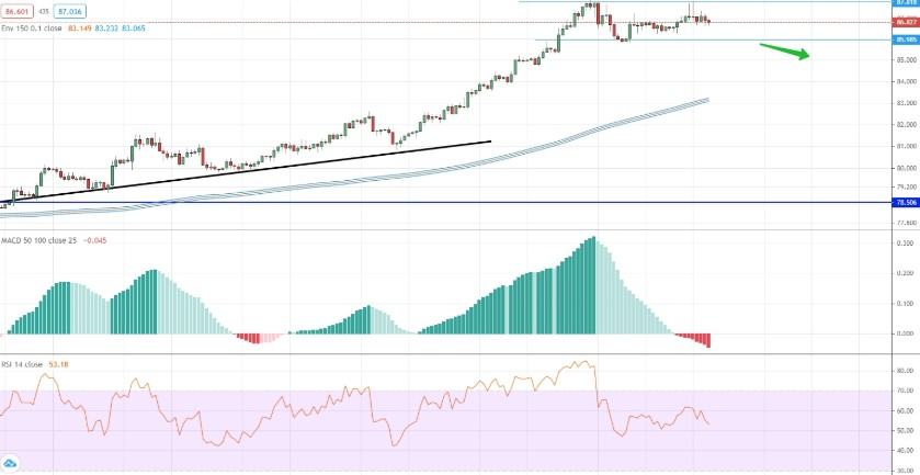analysis of EUR/RUB by moving averages, RSI and MACD