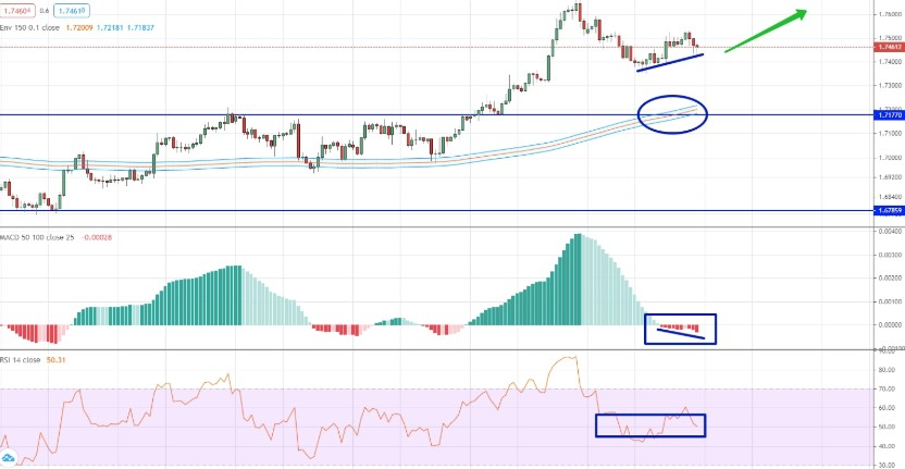 analysis of GBP/CAD by moving averages, RSI and MACD