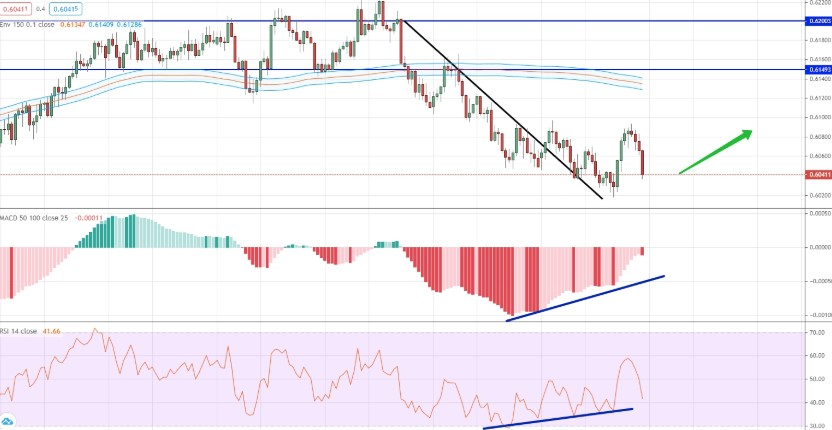 analysis of NZD/CHF by moving averages, RSI and MACD