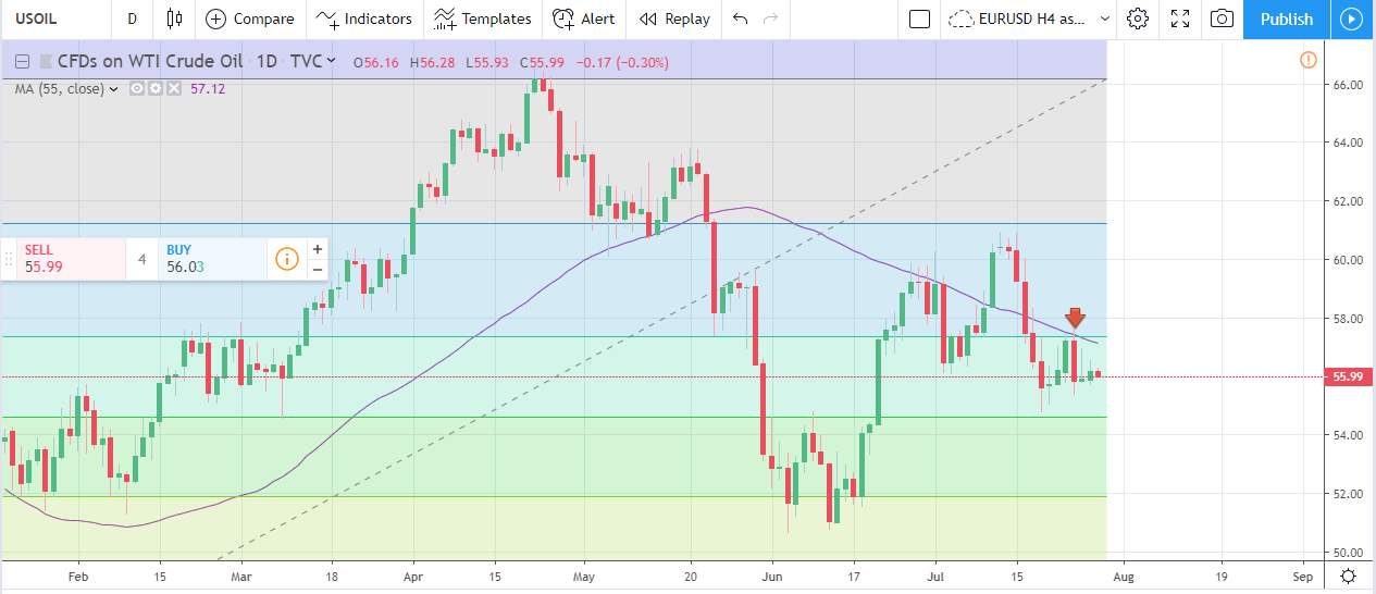 Forex Weekly Forecast & FX Analysis July 29 - August 2
