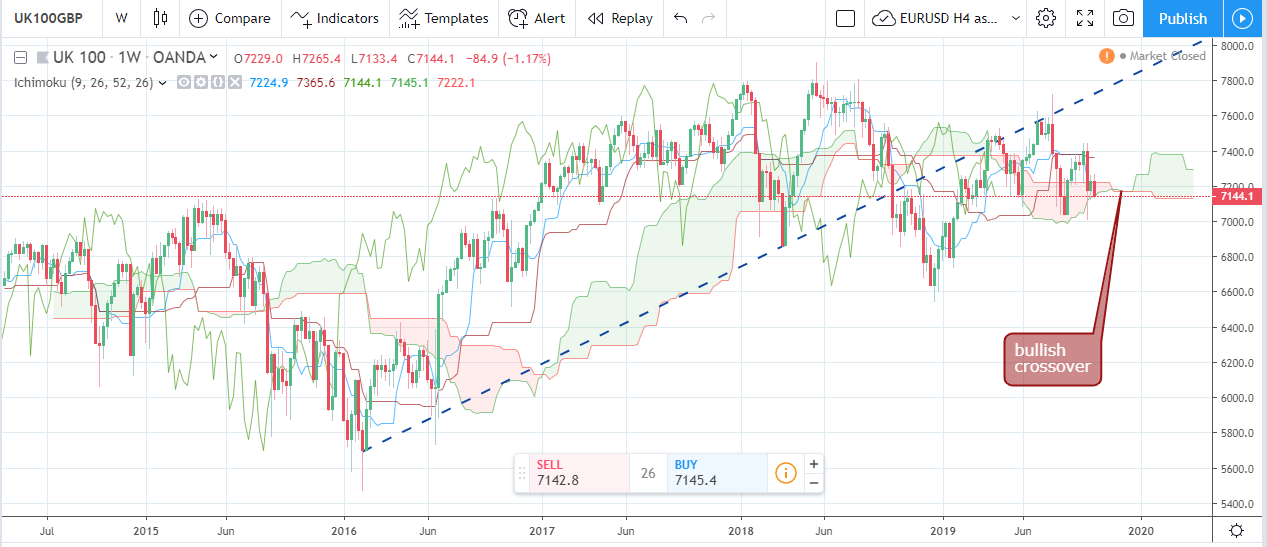 Forex Weekly Forecast & FX Analysis October 21 - 25