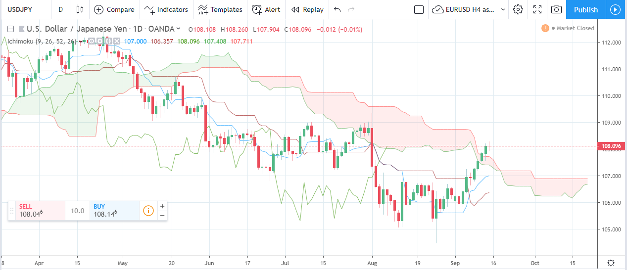 Forex Weekly Forecast & FX Analysis September 16 - 20