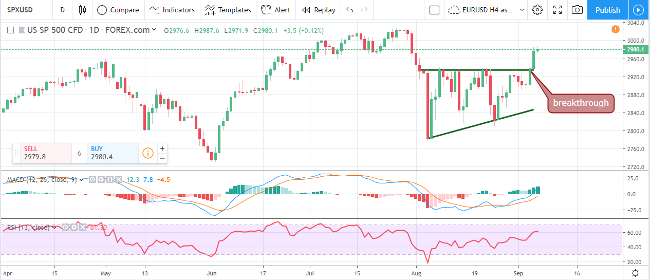 Forex Weekly Forecast & FX Analysis September 9 - 13