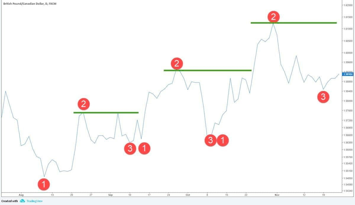 Forex Price Action Trading Strategy