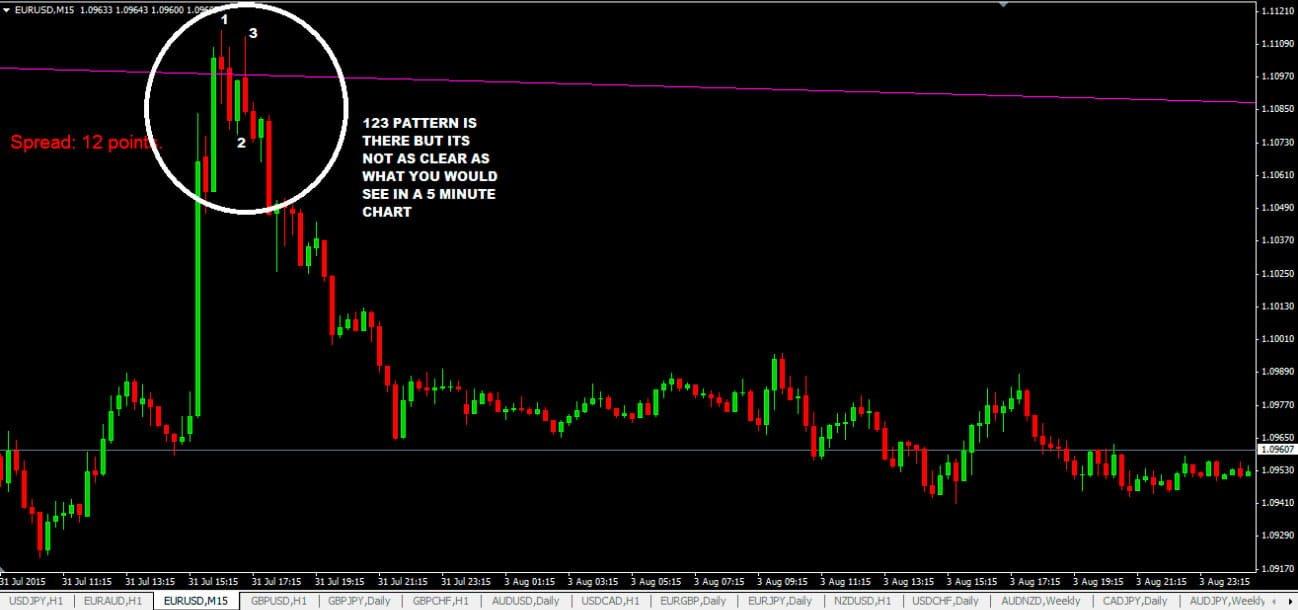 15 minute chart
