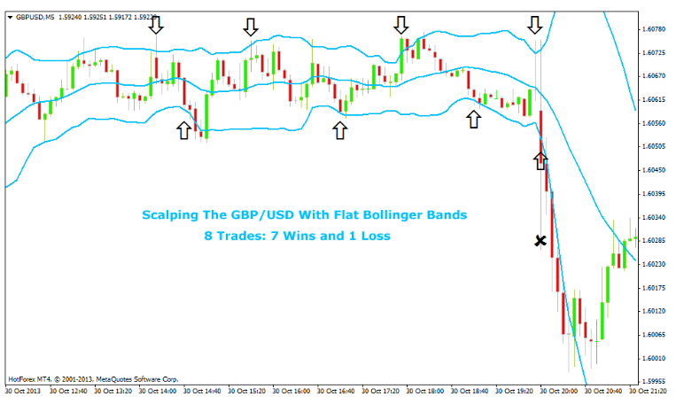 The Bollinger Bands – Trading with Bollinger Bands Strategies